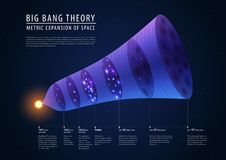 Big bang theory - description of past, present and stock illustration