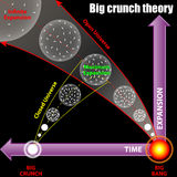 Big crunch theory Royalty Free Stock Photography