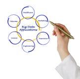 Big Data Applications Royalty Free Stock Photo