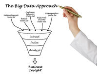 The Big Data Approach Royalty Free Stock Photo