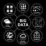 Big data map. Vector Big Data Map with icons, properties of big data Royalty Free Stock Photos