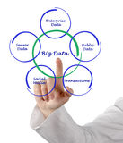 Big data. Presenting Diagram of Big data Royalty Free Stock Photos