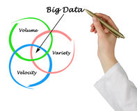 Big data Royalty Free Stock Photography