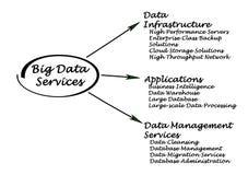 Big Data Services Stock Photo
