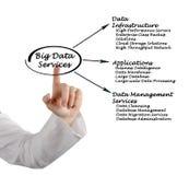 Big Data Services Stock Photos