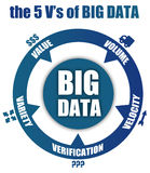 Big data V-words Stock Photography