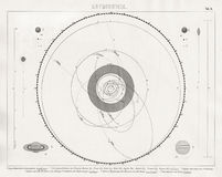 Bilder Map of Solar System with Planet and Comet Orbits. A Map of the solar system showing the orbits of planets and Great Comets. It is from an 1874 Bilder Royalty Free Stock Images