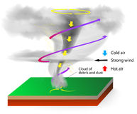 Bildung von Tornados Stockfotos