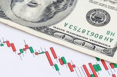 Billete de banco del dólar de EE. UU. en la carta de la acción de la palmatoria Fotos de archivo