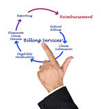 Billing service Stock Image