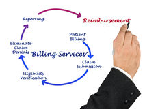 Billing service Stock Images