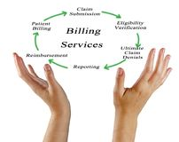 Billing Services. From claim submission to patient Royalty Free Stock Photo