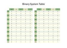 Binarnego systemu stół od bazy dwa opierać się dziesięć, royalty ilustracja