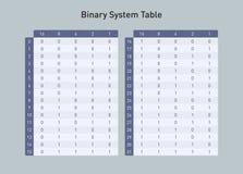 Binarnego systemu stół od bazy dwa opierać się dziesięć, ilustracja wektor