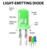 Binnen de Lichtgevende diode royalty-vrije illustratie