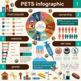 Binnenlandse huisdieren infographic elementen, helthcare, dierenarts stock illustratie