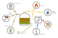 Biogas diagram stock illustration