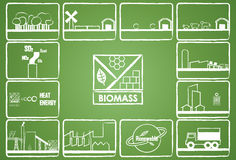 Biomass energy. With 12 icon Royalty Free Stock Photos