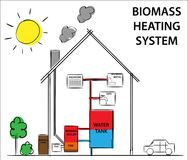 Biomass or wood-fuelled heating systems. How its work diagram drawing concept. Biomass wood-fuelled heating systems. Diagram illustration Royalty Free Stock Photography