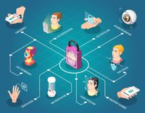 Biometric ID Isometric Flowchart. With face thermogram fingerprint and voice unlock dna and face identification vector illustration Stock Photo