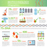 Biotechnology And Genetics Infographics Royalty Free Stock Photography