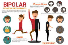 Bipolar disorder Symptoms Sick man and prevention Infographic. h. Ealth and medical vector illustration Royalty Free Stock Photography