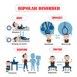 Bipolar Symptoms. Sick man Info Graphic. illustration Stock Image