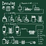 Birra disegnata a mano che fa processo, produzione illustrazione di stock