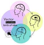 Birth of idea concept in three stages. Vector illustration Royalty Free Stock Photo