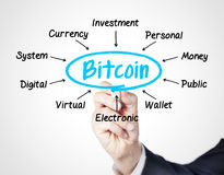 Bitcoin. Concept sketched on white stock photography
