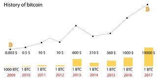 Bitcoin price history. Infographics of changes in prices on the chart from 2009 to 2017. Diagram. Blocking system. Vector. Illustration Stock Image