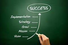 Biznesów kroki sukcesu pojęcie, strategia biznesowa Zdjęcia Royalty Free