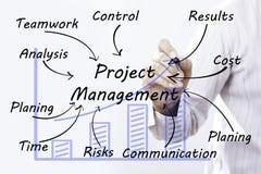 Biznesmen ręki rysunkowy zarządzanie projektem, pojęcie obraz royalty free