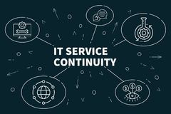 Biznesowa ilustracja pokazuje pojęciu ono usługa continui ilustracja wektor