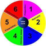biznesowego cyklu diagrama planistyczne sprzedaże Obraz Stock