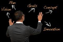 Biznesowego mężczyzna pozycja z czarnym tłem i słowa z strzała Zdjęcia Stock