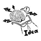 Biznesowego planowania doodle ręka rysujący wektor ilustracji