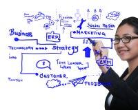 Biznesowej kobiety rysunkowy pomysł rozwój biznesu Zdjęcie Royalty Free