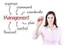 Biznesowej kobiety writing odpowiedzialność i umiejętność zarządzania Odizolowywający na bielu obrazy stock