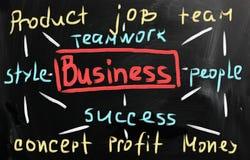 Biznesowi pomysły ręcznie pisany z bielem piszą kredą na blackboard Obraz Stock