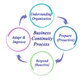 Biznesowy ciągłość proces ilustracji