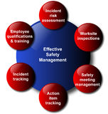 biznesowy diagrama zarządzania modela bezpieczeństwo Zdjęcie Stock