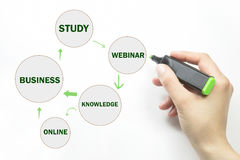 Biznesu, technologii, interneta i rzeczywistości wirtualnej pojęcie, Zdjęcia Royalty Free