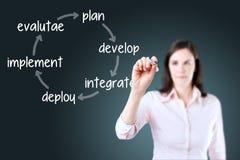 Bizneswomanu writing ulepszenia cyklu biznesowy plan integruje narzędzie - ocenia - rozwija - rozmieszcza - niebieska tła Zdjęcia Royalty Free
