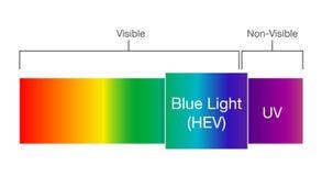 Blått ljus i synligt spektrum royaltyfri illustrationer