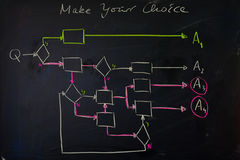 Black chalkboard with hand drawn colored flow chart to indicate complexity of choices Stock Photo