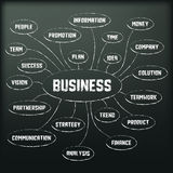 Blackboard with business diagram Royalty Free Stock Images
