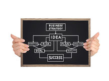 Blackboard with business plan Stock Photo