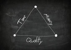 Blackboard time quality money. Blackboard with handwritten  diagram concept of time, quality and money Royalty Free Stock Photos