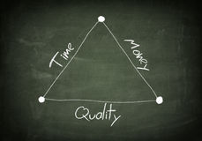 Blackboard time quality money. Blackboard with handwritten  diagram concept of time, quality and money Stock Photography